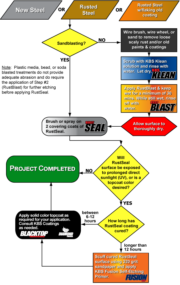 rustseal flow chart - basic guidelines